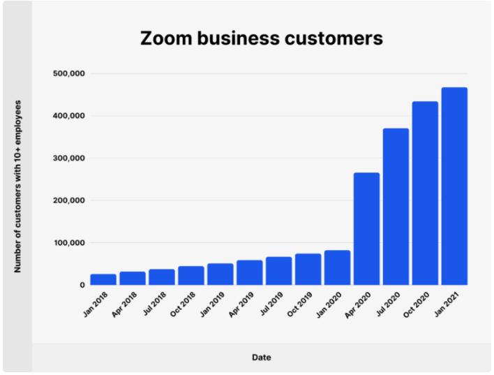 Zoom business customers