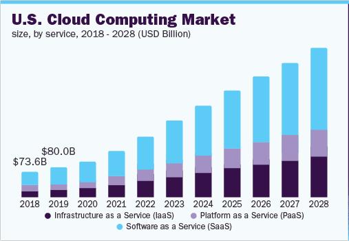 US Cloud Computing Market