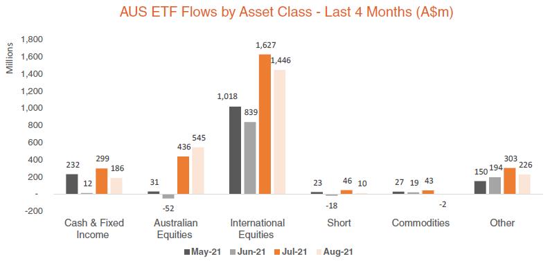 Australian ETF Flows by Asset Class - Last 4 Months - August 2021