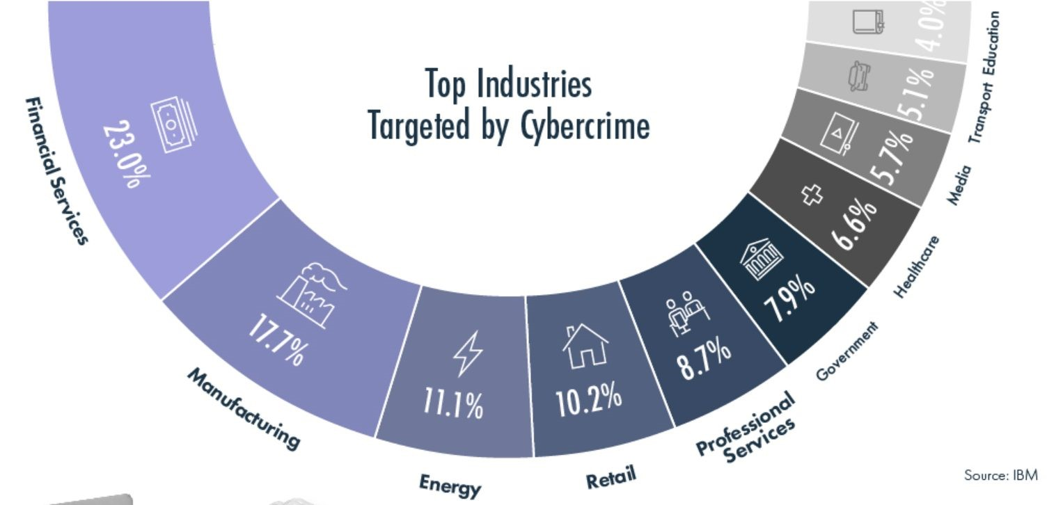 Top industries targeted by cybercrime