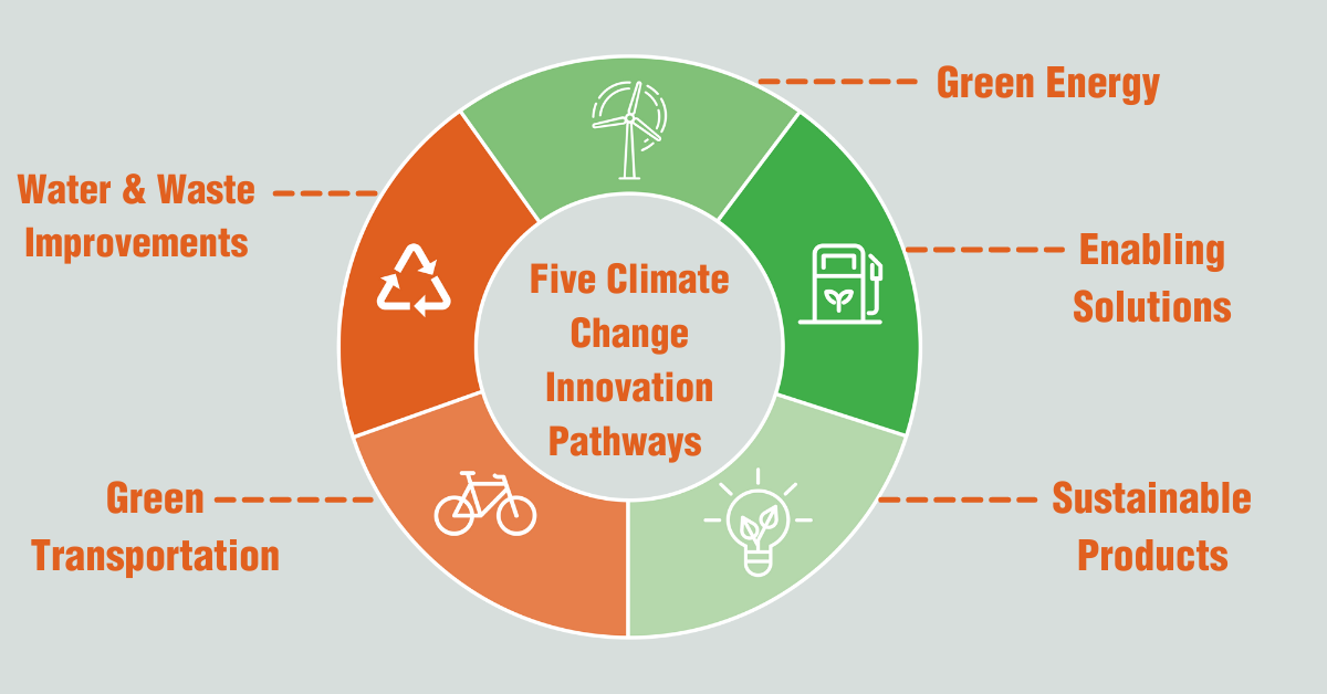 Five climate change innovation pathways