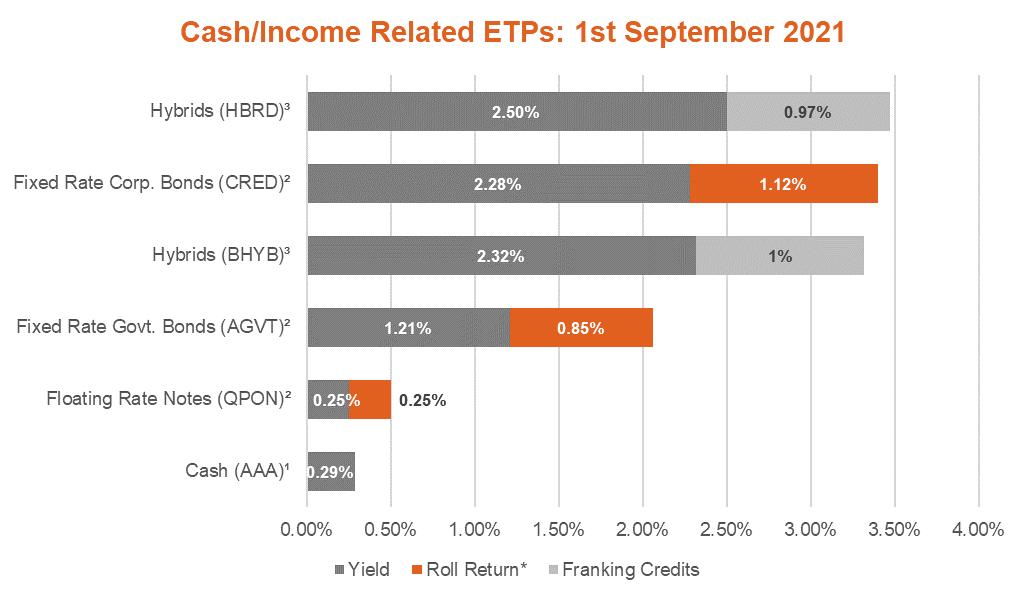 cash income related ETPs sept21