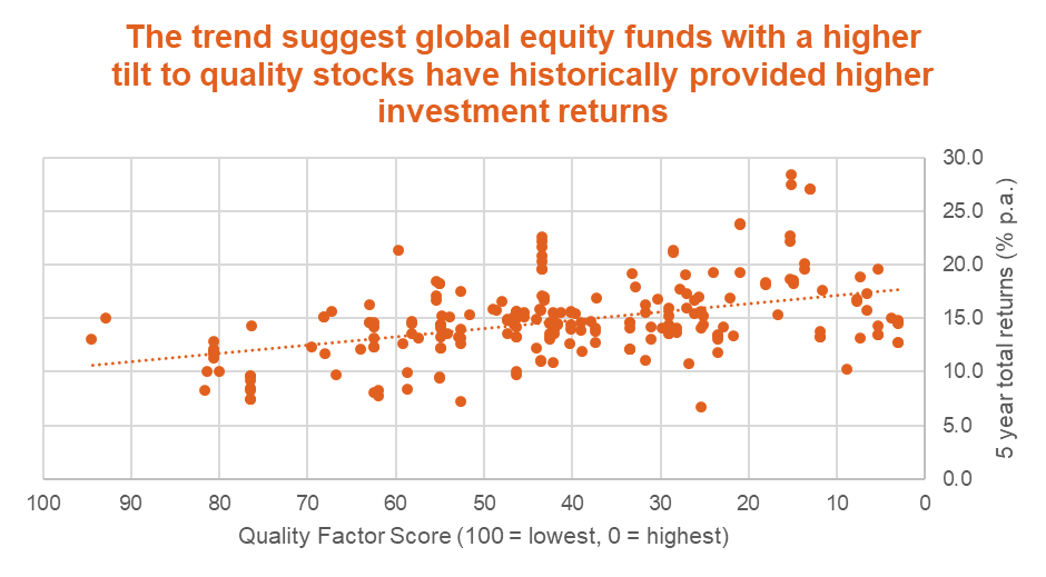 Quality investment return trends