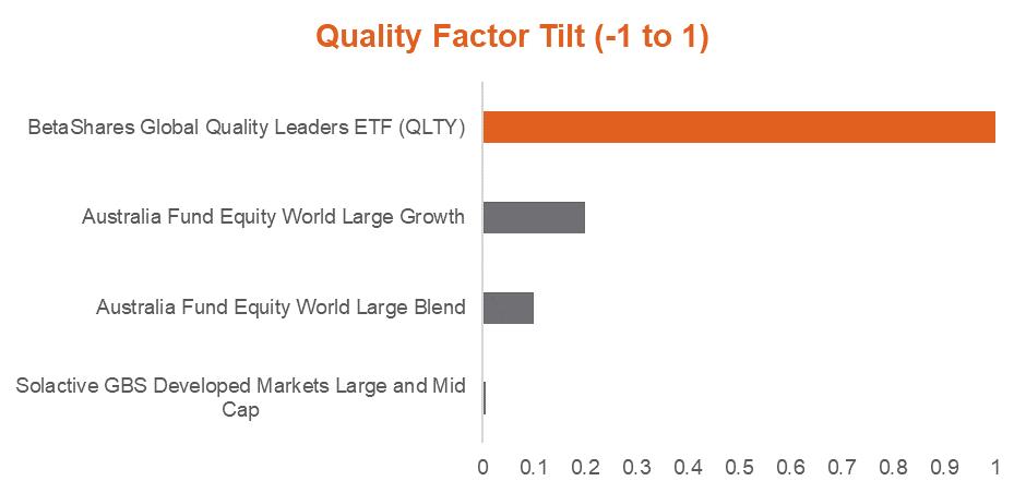 Quality factor tilt