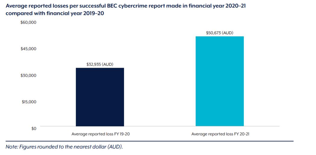 BEC cybercrime report