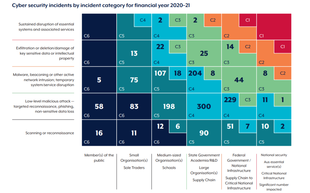 Cybersecurity incidents 2020-21