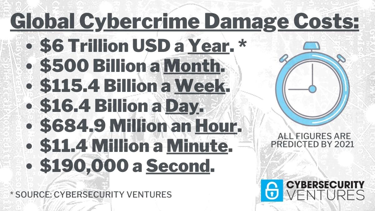 Global cybercrime damage costs