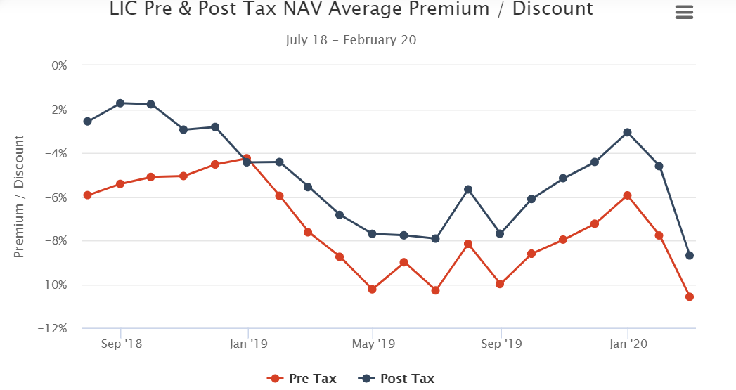 LIC Pre & Post Tax NAV Average Premium - Discount