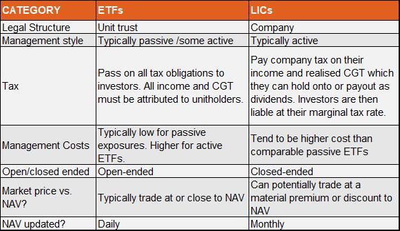ETFs vs LICs AuM - May 2021